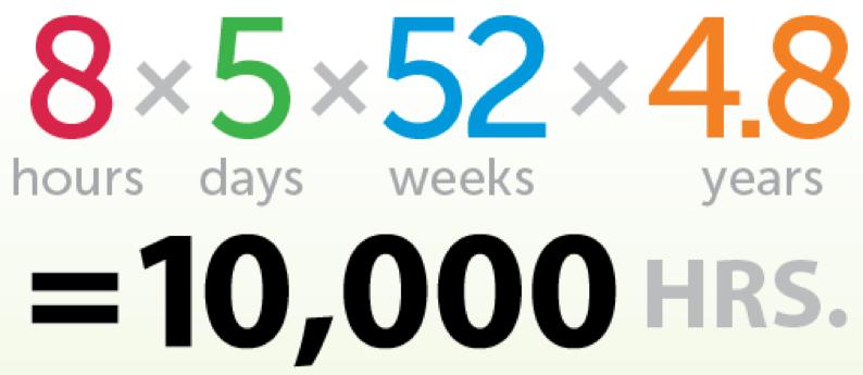 10 000 timmar i dagar